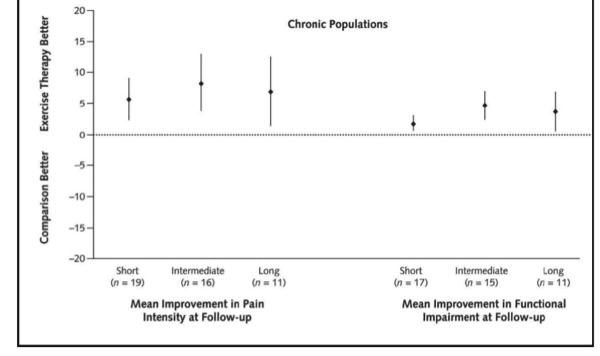 Chronic Populations